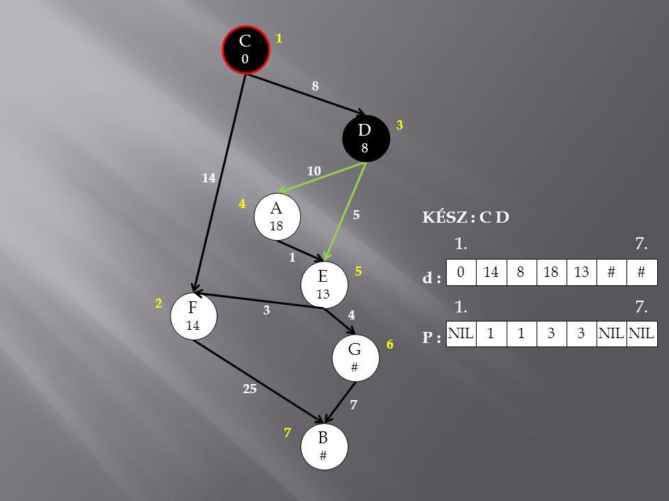 C0C0 A 18 E 13 B#B# G#G# F 14 D8D8 8 10 5 1 3 25 7 4 3 1 2 4 5 6 7 KÉSZ : C D d : P : 01481813# # NIL 1 133 1.7. 1.7.