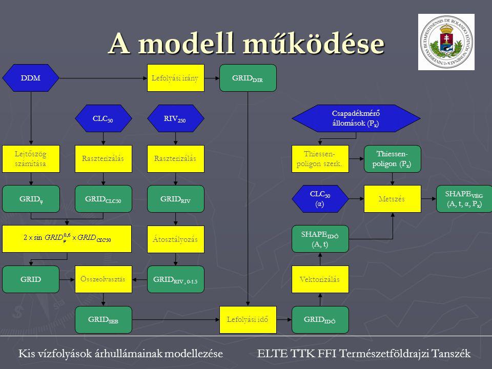 ELTE TTK FFI Természetföldrajzi TanszékKis vízfolyások árhullámainak modellezése A modell működése RIV 250 Csapadékmérő állomások (P x ) CLC 50 (α) CLC 50 Lejtőszög számítása GRID φ Raszterizálás GRID CLC50 GRID Raszterizálás GRID RIV Átosztályozás GRID RIV, 0-1.5 Összeolvasztás Lefolyási irányGRID DIR GRID SEB Lefolyási időGRID IDŐ Vektorizálás SHAPE IDŐ (A, t) Thiessen- poligon szerk.