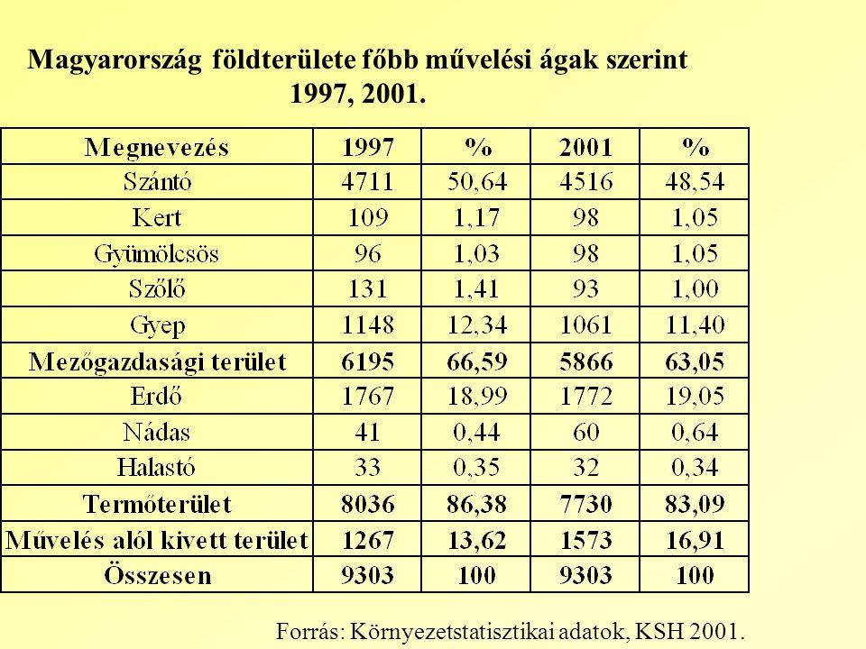 Forrás: Környezetstatisztikai adatok, KSH 2001.