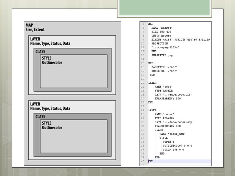 Alkalmazások MapServer alapon  Statikus térkép  HTML sablon  Keretrendszerek:  GMap PHP/MapScript  p.mapper  ka-Map.