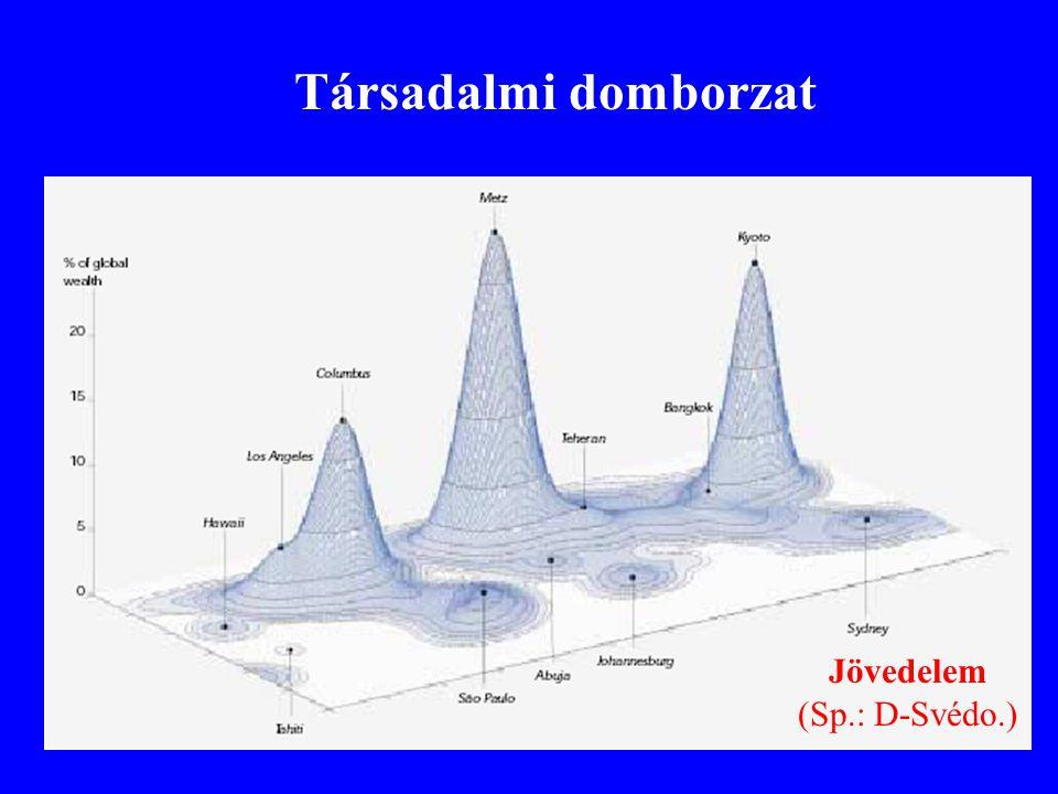 Jövedelem (Sp.: D-Svédo.) Társadalmi domborzat
