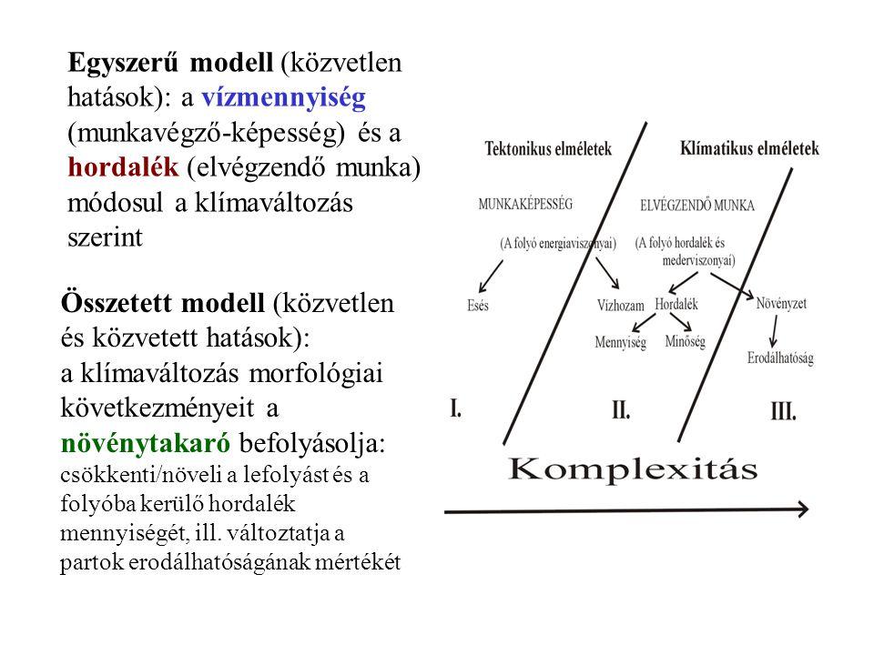 Összetett modell (közvetlen és közvetett hatások): a klímaváltozás morfológiai következményeit a növénytakaró befolyásolja: csökkenti/növeli a lefolyá