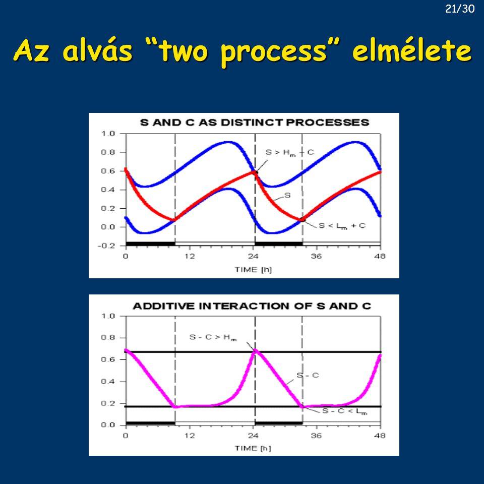 """Az alvás """"two process"""" elmélete 21/30"""