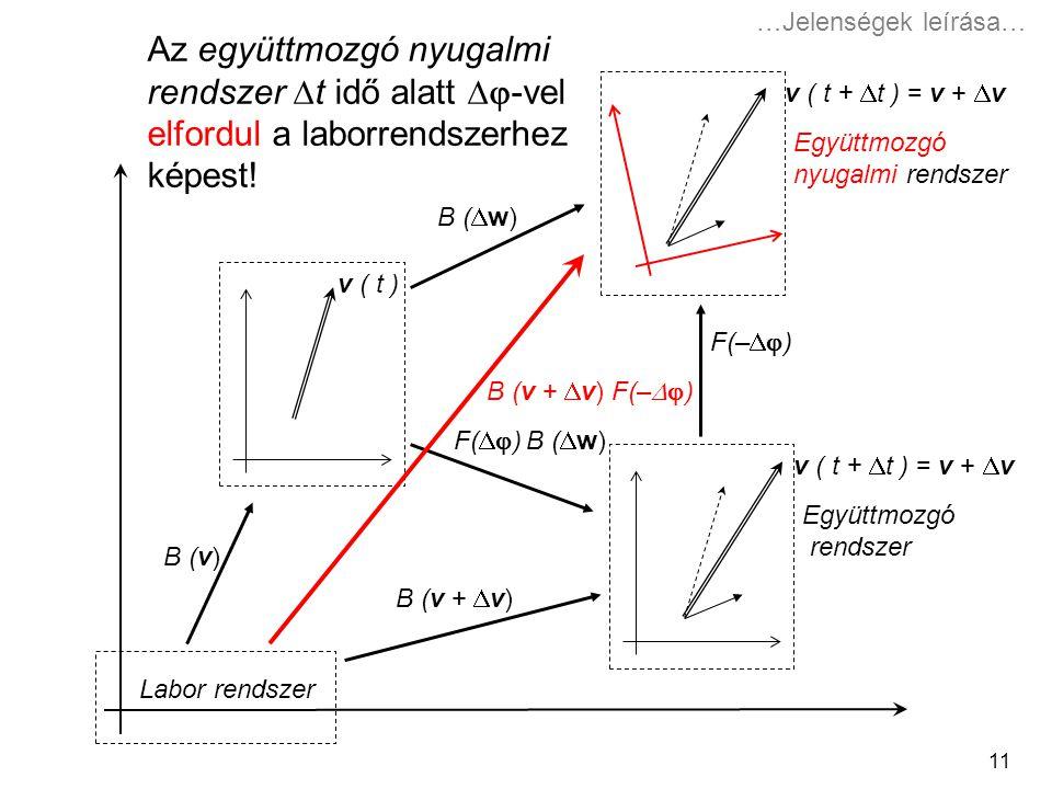 11 v ( t ) v ( t +  t ) = v +  v Együttmozgó nyugalmi rendszer Együttmozgó rendszer B (  w) B (v) B (v +  v) F(  ) B (  w) F(–  ) B (v +  v) F(–  ) Labor rendszer Az együttmozgó nyugalmi rendszer  t idő alatt  -vel elfordul a laborrendszerhez képest.