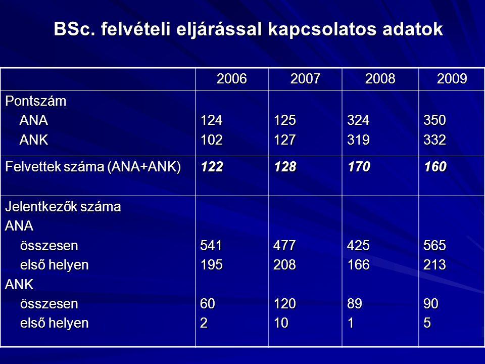 BSc. felvételi eljárással kapcsolatos adatok BSc.
