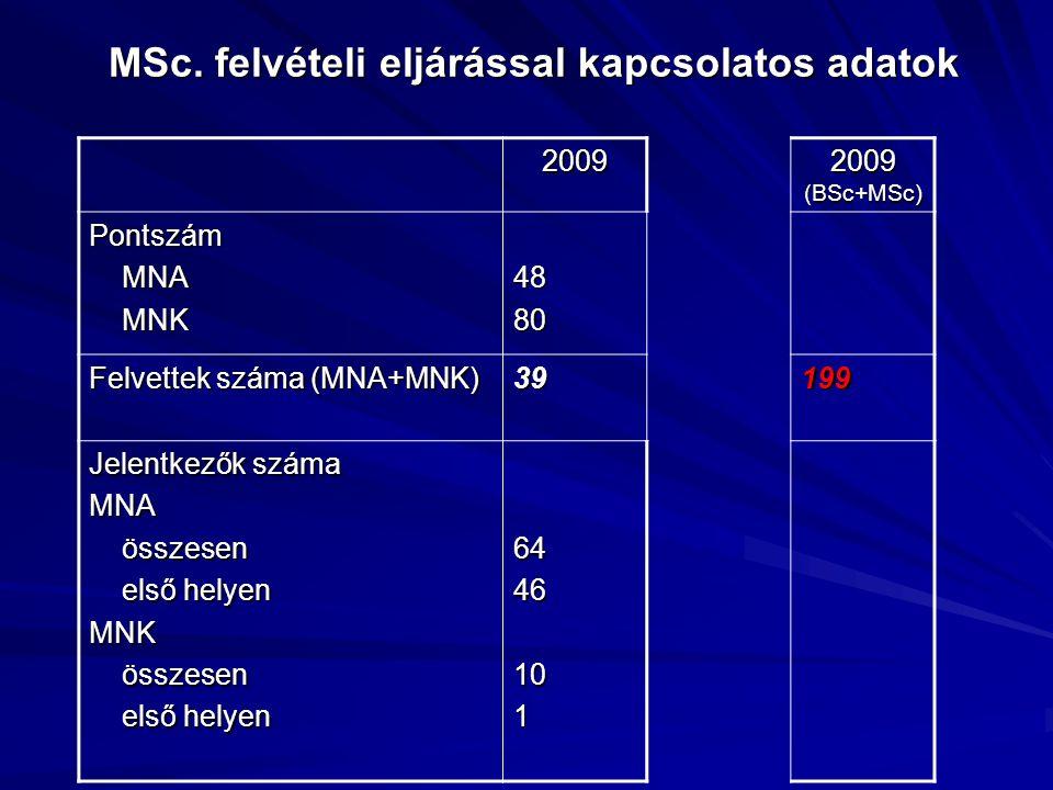 MSc. felvételi eljárással kapcsolatos adatok 2009 2009 (BSc+MSc) Pontszám MNA MNA MNK MNK4880 Felvettek száma (MNA+MNK) 39199 Jelentkezők száma MNA ös