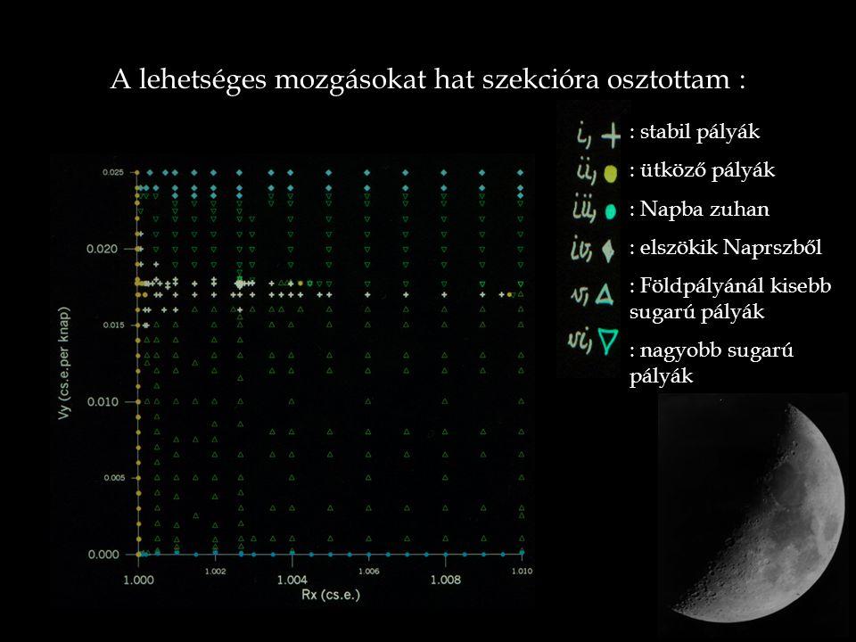 Konklúzió i, A Hold-pálya stabilitási tartománya rendkívül komplex, a szekciók határán különleges mozgásokkal ii, A Hold jelenlegi pályája rendkívül stabilnak mutatkozott a szimuláció során – a stabil tartomány helykoordináta irányú szélessége  0.01 cs.e.