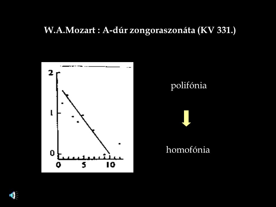 W.A.Mozart : A-dúr zongoraszonáta (KV 331.) polifónia homofónia