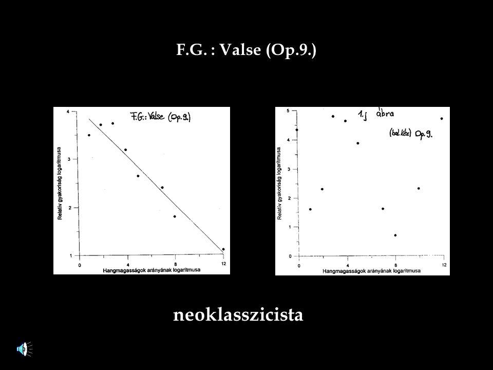 F.G. : Valse (Op.9.) neoklasszicista