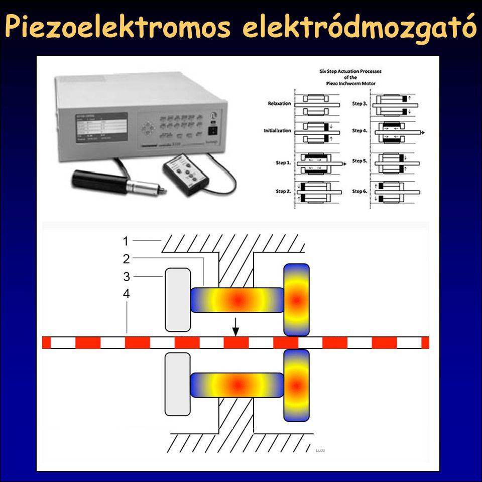 Piezoelektromos elektródmozgató