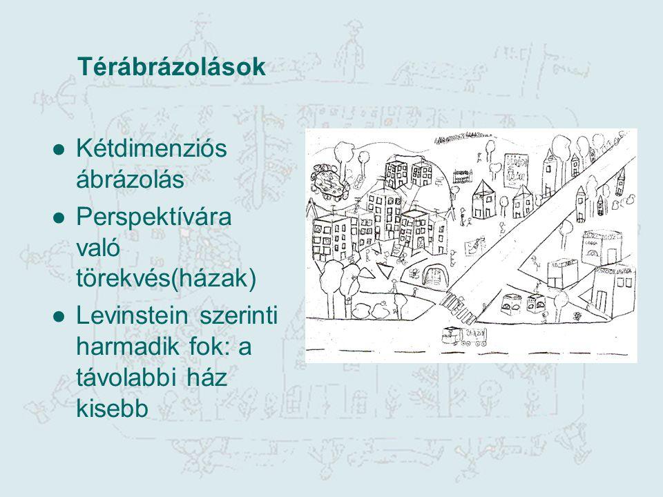 Térábrázolások ●Kétdimenziós ábrázolás ●Perspektívára való törekvés(házak) ●Levinstein szerinti harmadik fok: a távolabbi ház kisebb