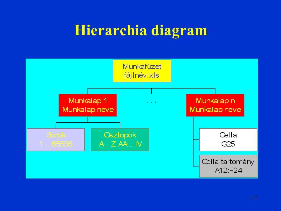 14 Hierarchia diagram