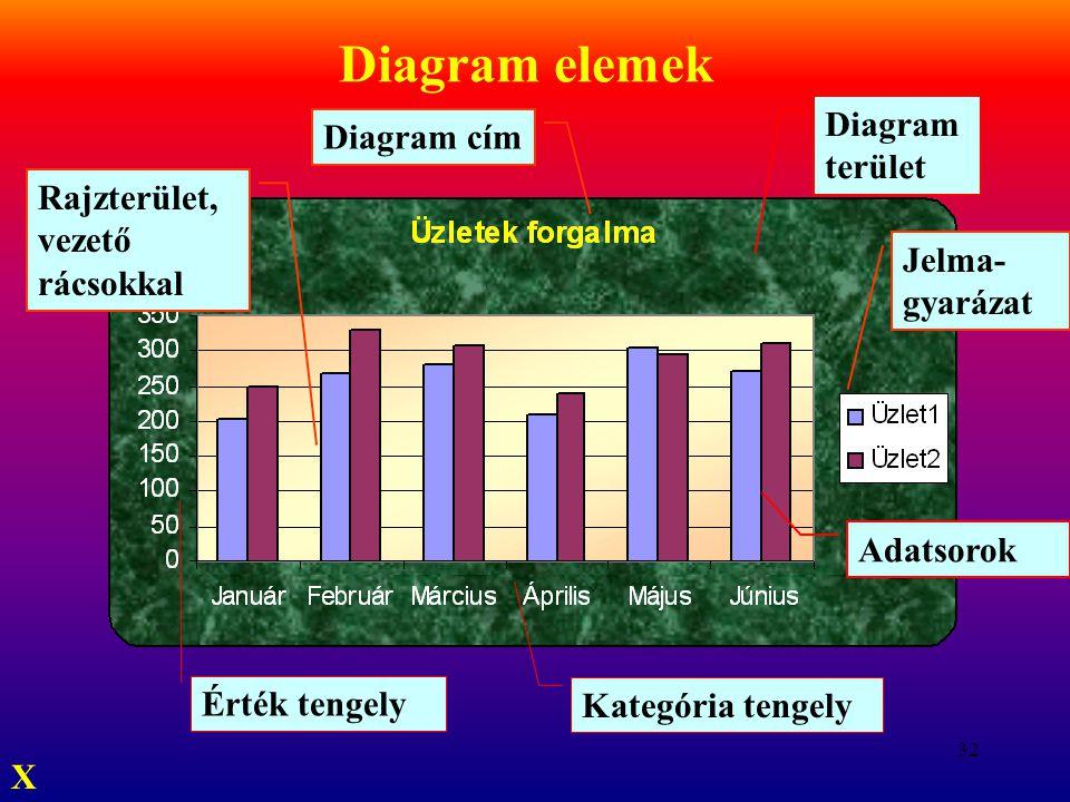 32 Diagram elemek Kategória tengely Érték tengely Adatsorok Diagram terület Rajzterület, vezető rácsokkal Jelma- gyarázat Diagram cím X