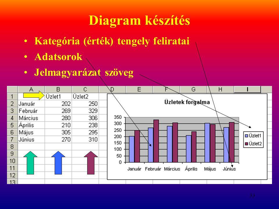 33 Diagram készítés Kategória (érték) tengely feliratai Adatsorok Jelmagyarázat szöveg