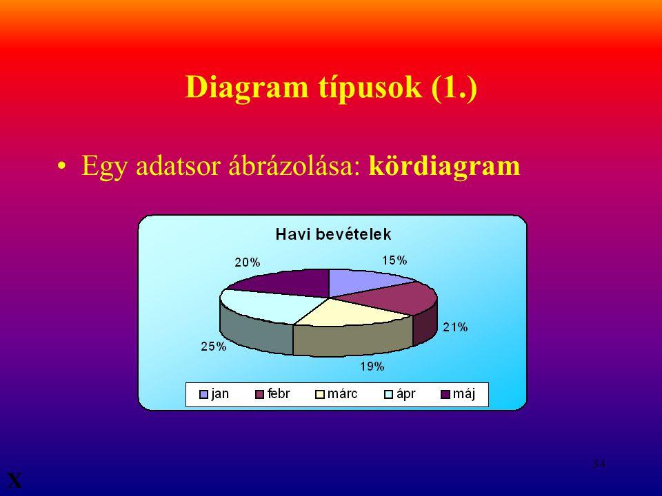 34 Diagram típusok (1.) Egy adatsor ábrázolása: kördiagram X