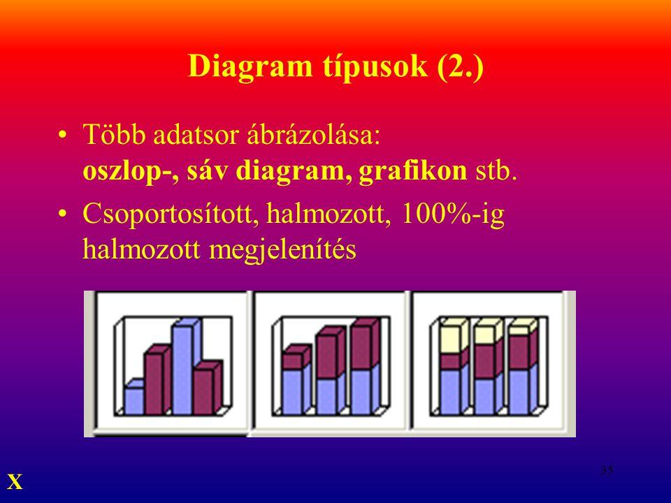 35 Diagram típusok (2.) Több adatsor ábrázolása: oszlop-, sáv diagram, grafikon stb. Csoportosított, halmozott, 100%-ig halmozott megjelenítés X