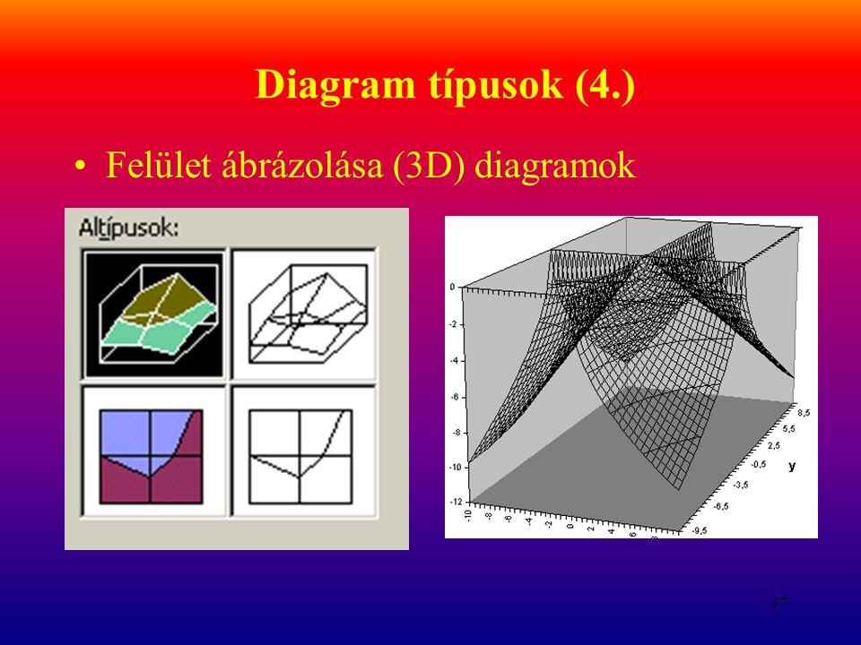 37 Diagram típusok (4.) Felület ábrázolása (3D) diagramok