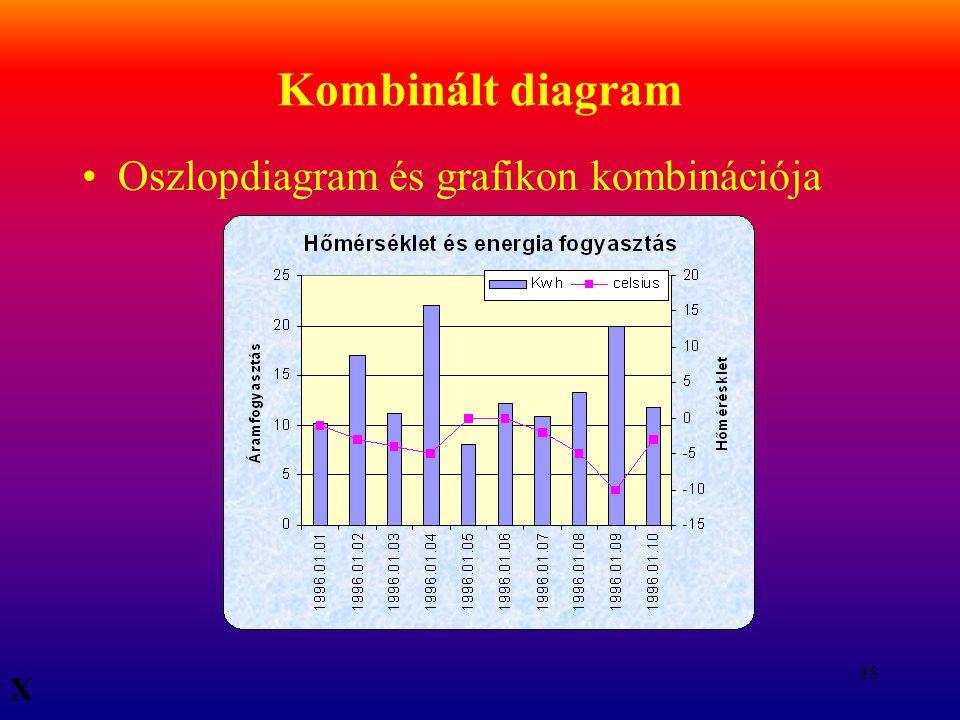 38 Kombinált diagram Oszlopdiagram és grafikon kombinációja X