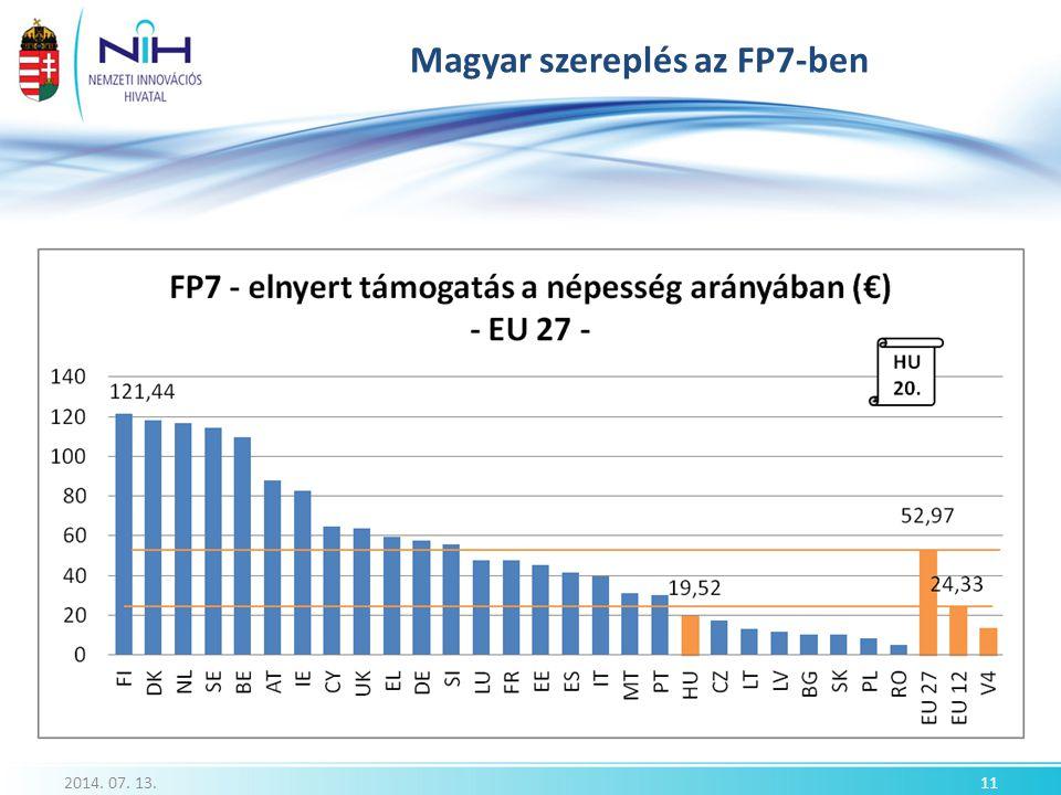 Magyar szereplés az FP7-ben 2014. 07. 13.11