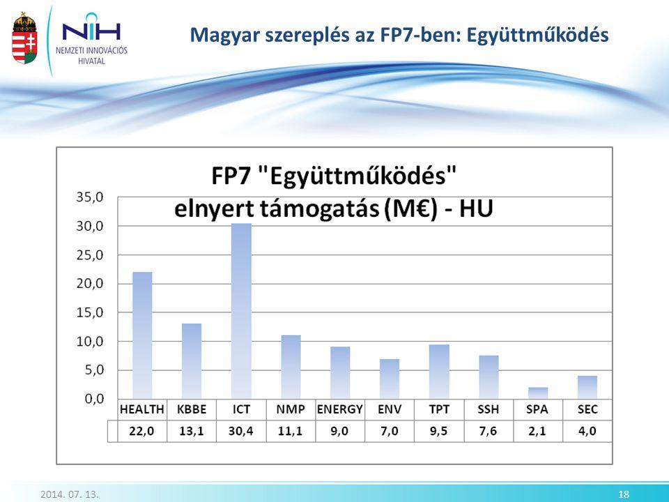 Magyar szereplés az FP7-ben: Együttműködés 2014. 07. 13.18