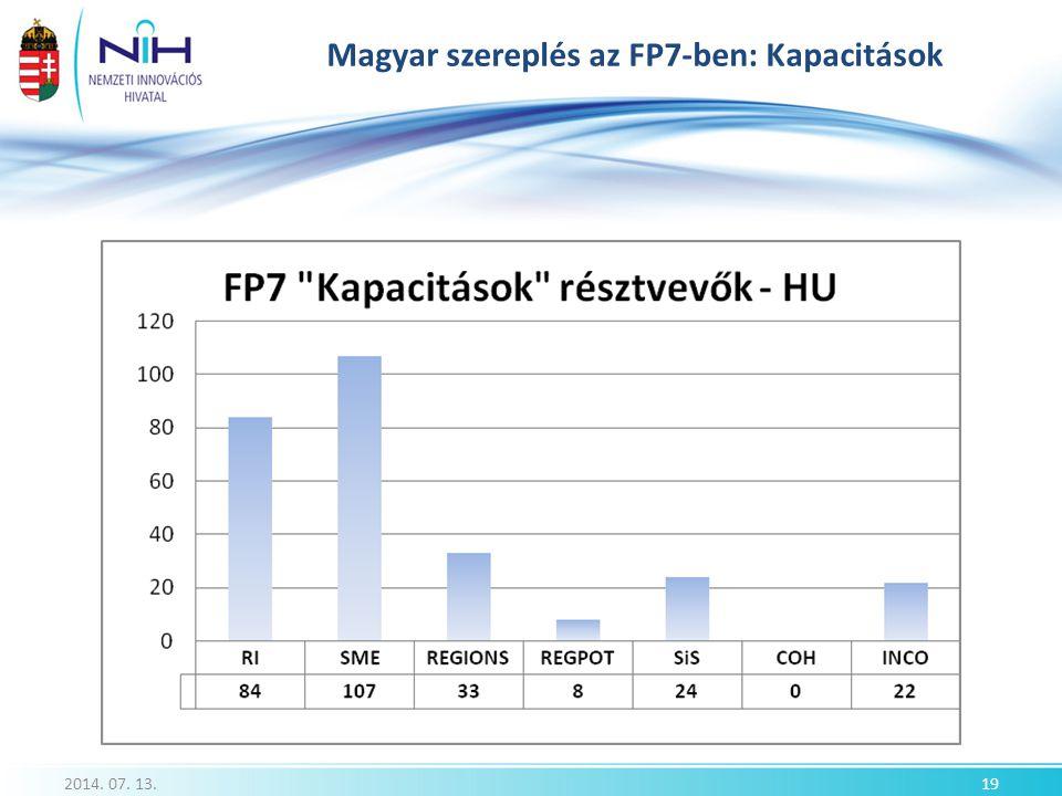 Magyar szereplés az FP7-ben: Kapacitások 2014. 07. 13.19