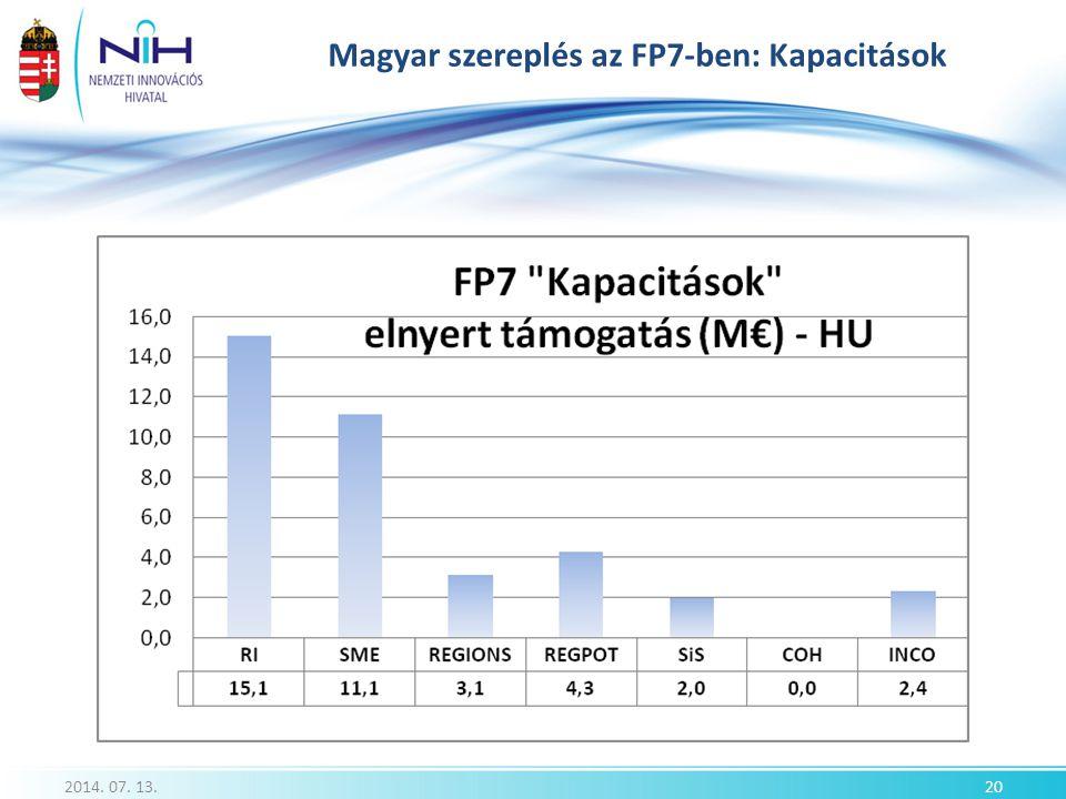 Magyar szereplés az FP7-ben: Kapacitások 2014. 07. 13.20