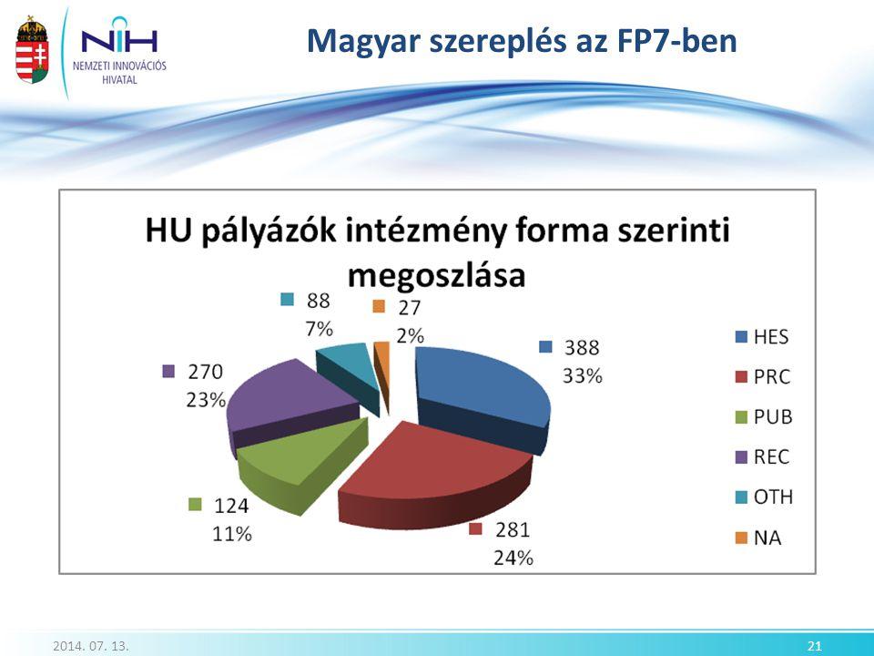Magyar szereplés az FP7-ben 2014. 07. 13.21