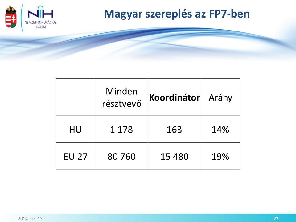 Magyar szereplés az FP7-ben 2014. 07. 13.22 Minden résztvevő KoordinátorArány HU1 17816314% EU 2780 76015 48019%