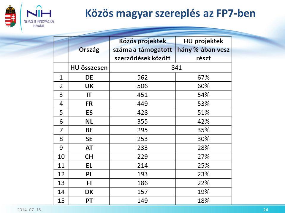 Közös magyar szereplés az FP7-ben 2014. 07. 13.24 Ország Közös projektek száma a támogatott szerződések között HU projektek hány %-ában vesz részt HU