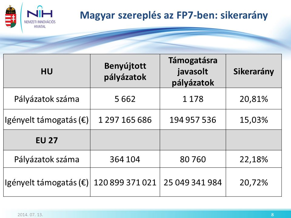 Magyar szereplés az FP7-ben: sikerarány 2014. 07. 13.8 HU Benyújtott pályázatok Támogatásra javasolt pályázatok Sikerarány Pályázatok száma5 6621 1782