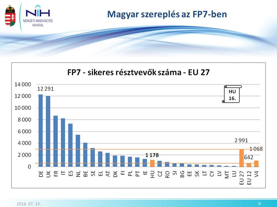 Magyar szereplés az FP7-ben 2014. 07. 13.9