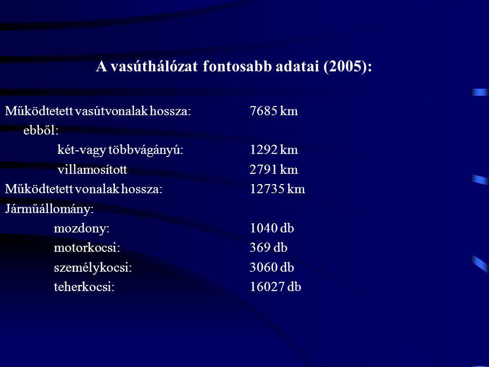 A vasúthálózat fontosabb adatai (2005): Működtetett vasútvonalak hossza: 7685 km ebből: két-vagy többvágányú:1292 km villamosított2791 km Működtetett