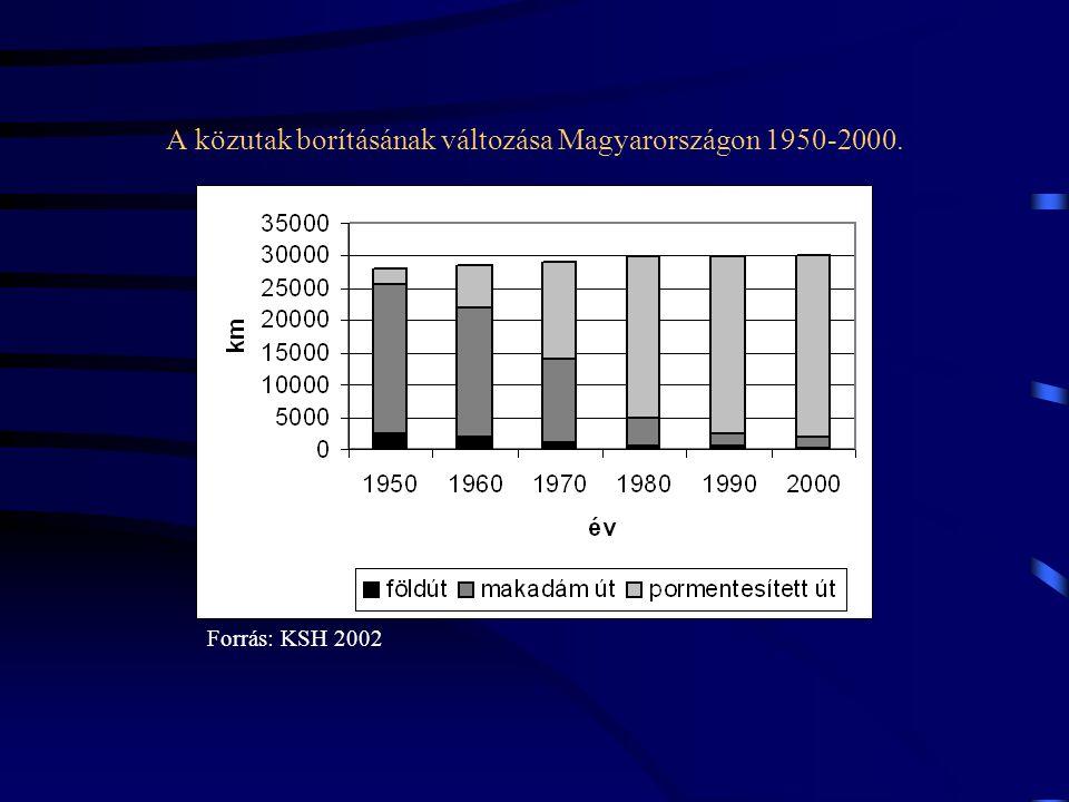 A közutak borításának változása Magyarországon 1950-2000. Forrás: KSH 2002