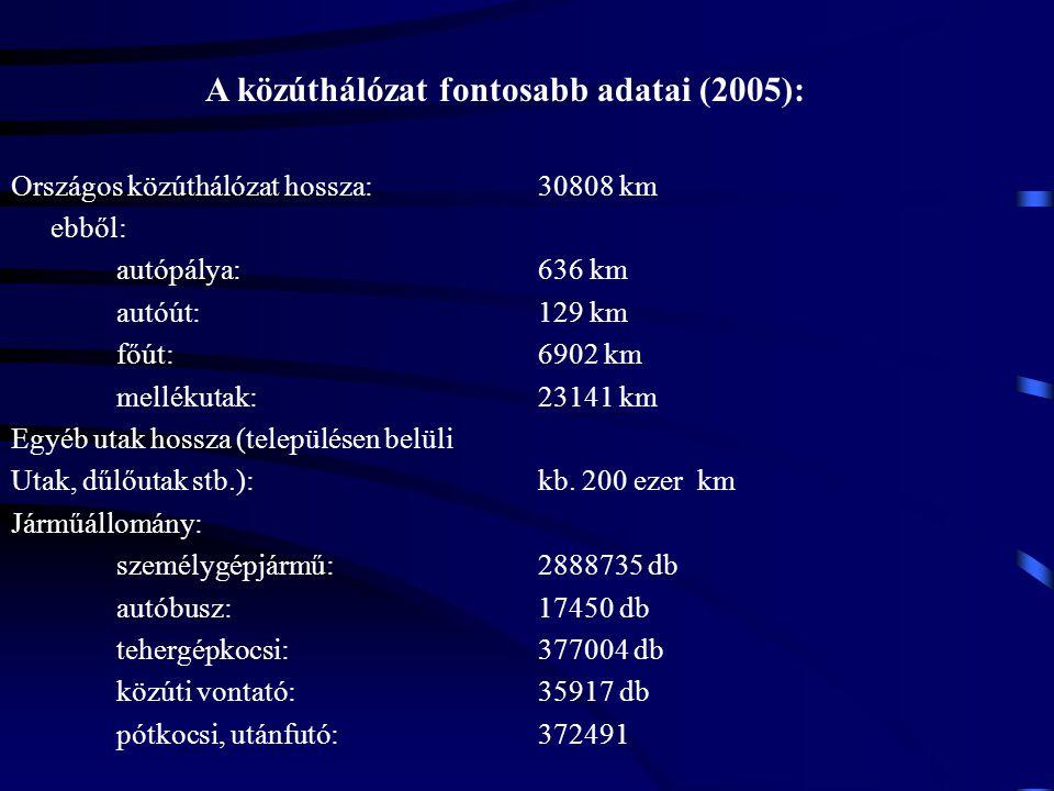 A közúthálózat fontosabb adatai (2005): Országos közúthálózat hossza: 30808 km ebből: autópálya:636 km autóút:129 km főút:6902 km mellékutak:23141 km