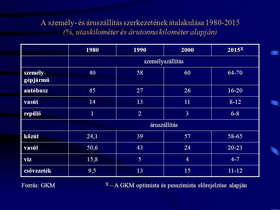 A személy- és áruszállítás szerkezetének átalakulása 1980-2015 (%, utaskilométer és árutonna kilométer alapján) 1980199020002015 X személyszállítás sz