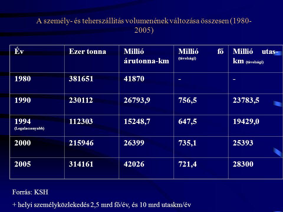 ÉvEzer tonnaMillió árutonna-km Millió fő (távolsági) Millió utas- km (távolsági) 198038165141870-- 199023011226793,9756,523783,5 1994 (Legalacsonyabb)