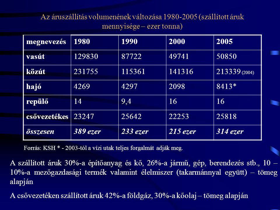 Az áruszállítás volumenének változása 1980-2005 (szállított áruk mennyisége – ezer tonna) megnevezés1980199020002005 vasút129830877224974150850 közút2