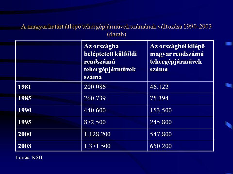 A magyar határt átlépő tehergépjárművek számának változása 1990-2003 (darab) Az országba beléptetett külföldi rendszámú tehergépjárművek száma Az orsz