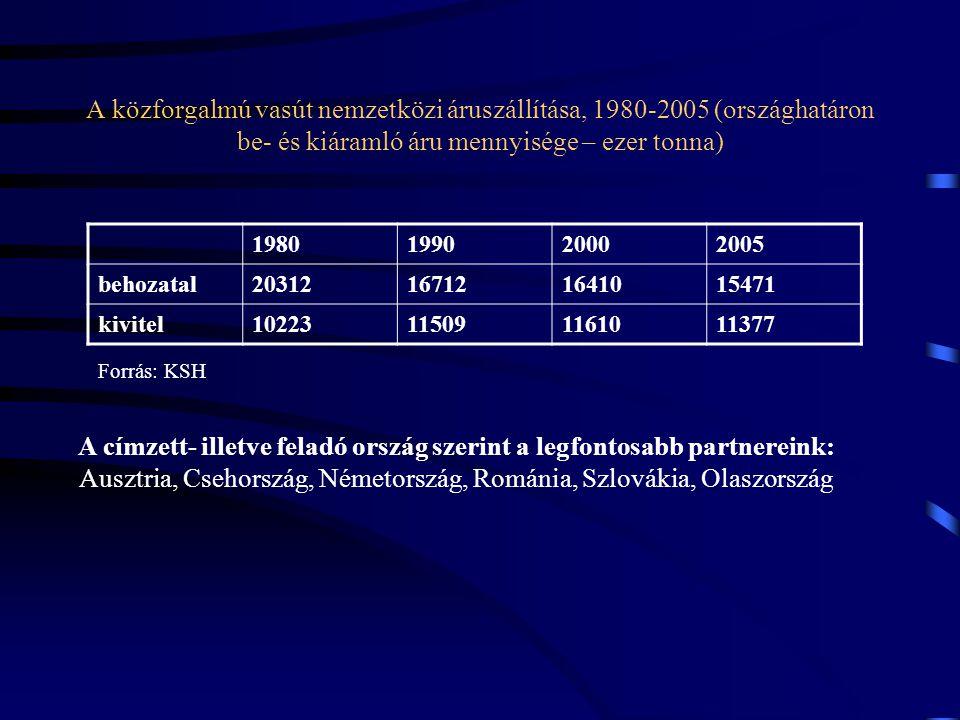 A közforgalmú vasút nemzetközi áruszállítása, 1980-2005 (országhatáron be- és kiáramló áru mennyisége – ezer tonna) 1980199020002005 behozatal20312167
