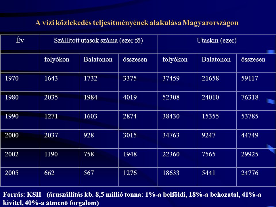 A vízi közlekedés teljesítményének alakulása Magyarországon ÉvSzállított utasok száma (ezer fő)Utaskm (ezer) folyókonBalatononösszesenfolyókonBalatono