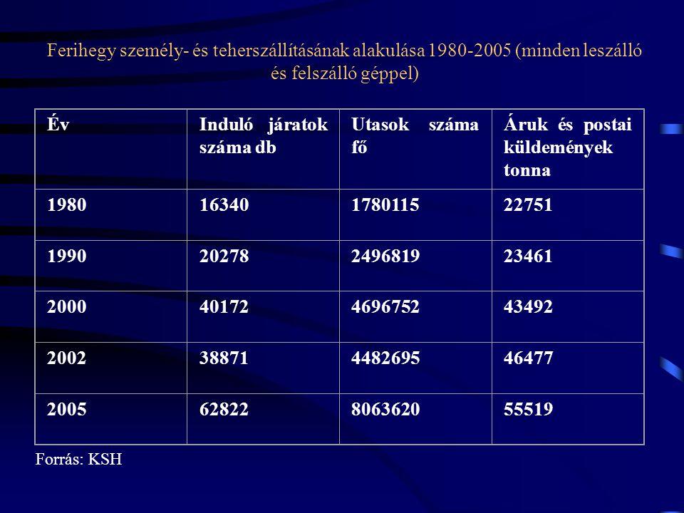 ÉvÉvInduló járatok száma db Utasok száma fő Áruk és postai küldemények tonna 198016340178011522751 199020278249681923461 200040172469675243492 2002388