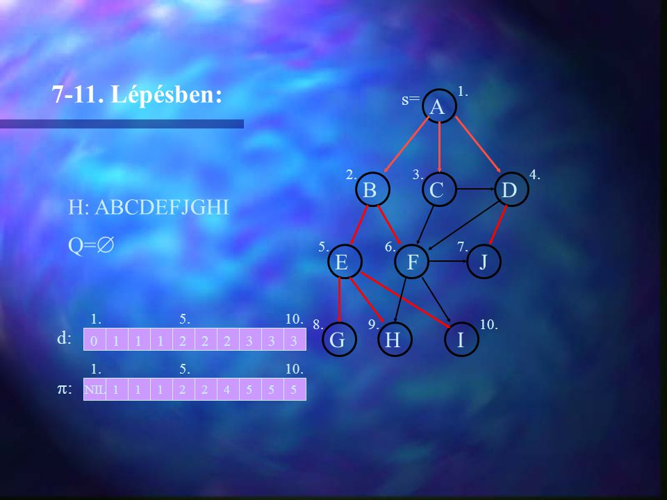 A BCD EFJ GHI H: ABCDEFJGHI 7-11. Lépésben: Q=  1. d: :: 2 2NIL11124 011122 1. 2.3.4. 5.6.7. 8.9.10. 3 555 33 5. s=