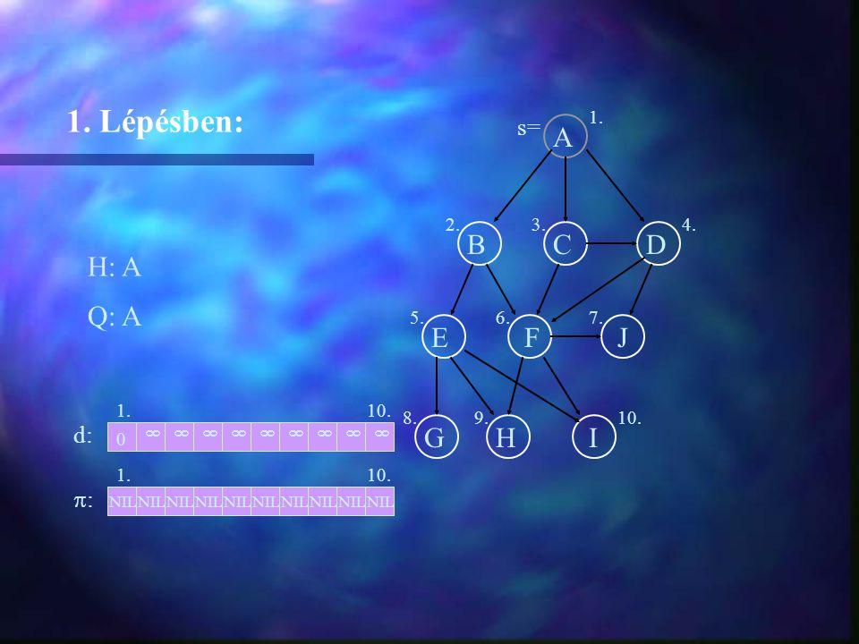 A BCD EFJ GHI H: A 1. Lépésben: Q: A 1. d: ::  NIL 0  1. 2.3.4. 5.6.7. 8.9.10.  NIL  s=