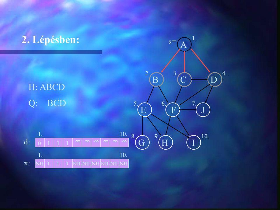 A BCD EFJ GHI H: ABCD 2. Lépésben: Q: BCD 1. d: ::  NIL 111 0111  1. 2.3.4. 5.6.7. 8.9.10.  NIL  s=