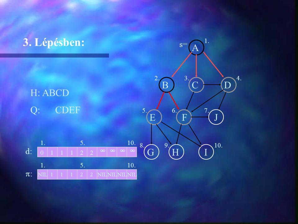 A BCD EFJ GHI H: ABCD 3. Lépésben: Q: CDEF 1. d: :: 2 2NIL1112 01112  1. 2.3.4. 5.6.7. 8.9.10.  NIL  5. s=