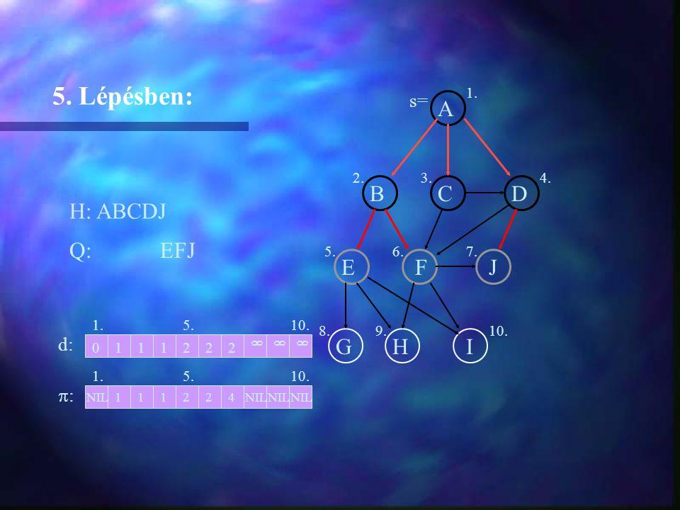 A BCD EFJ GHI H: ABCDJ 5. Lépésben: Q: EFJ 1. d: :: 2 2NIL11124 011122 1. 2.3.4. 5.6.7. 8.9.10.  NIL  5. s=