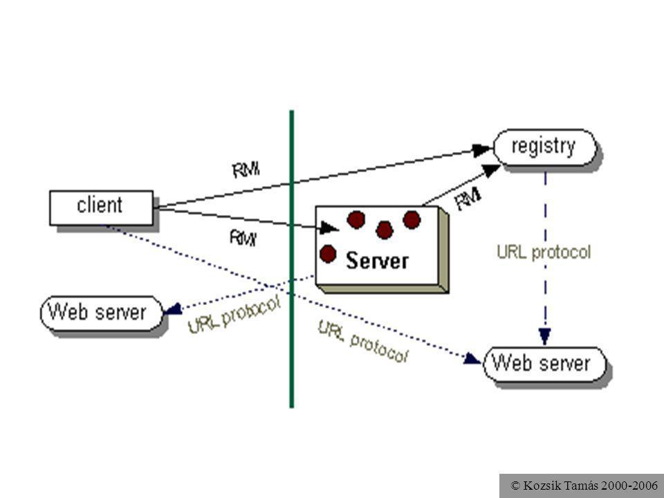 © Kozsik Tamás 2000-2006 LocateRegistry.createRegistry() Ha programból indítanánk az rmiregistry-t java.rmi.registry.LocateRegistry osztály public static void main( String[] args ) throws Exception { LocateRegistry.createRegistry(1099); Remote r = new RemoteAdder(); Naming.rebind( rmi://localhost/Adder ,r); }