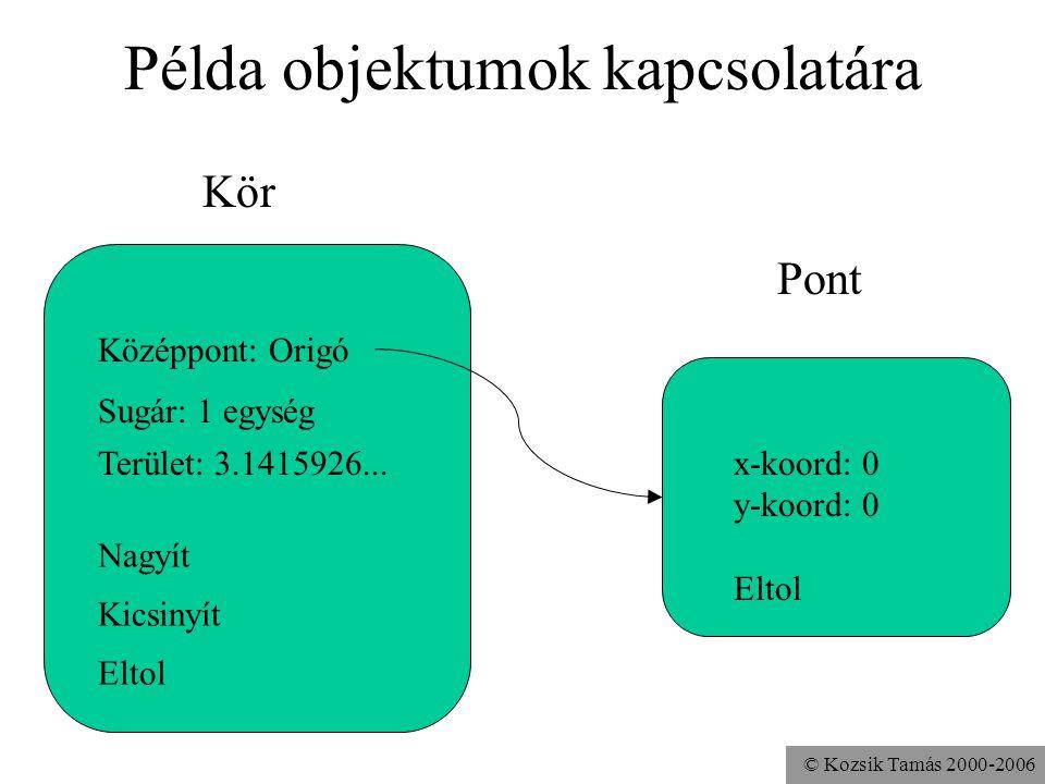 © Kozsik Tamás 2000-2006 Kapcsolatok objektumok között Osztály: hasonló objektumok gyűjteménye –Struktúrális hasonlóság (reprezentáció) –Funkcionális