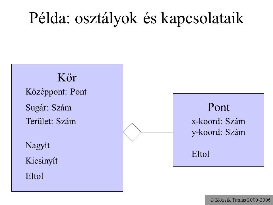 © Kozsik Tamás 2000-2006 Példa objektumok kapcsolatára Pont x-koord: 0 y-koord: 0 Eltol Kör Nagyít Kicsinyít Eltol Középpont: Origó Sugár: 1 egység Te