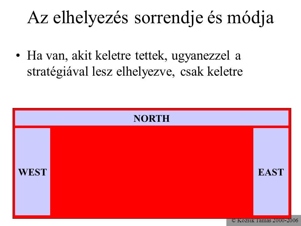 © Kozsik Tamás 2000-2006 Az elhelyezés sorrendje és módja Ha van, akit keletre tettek, ugyanezzel a stratégiával lesz elhelyezve, csak keletre NORTH WESTEAST